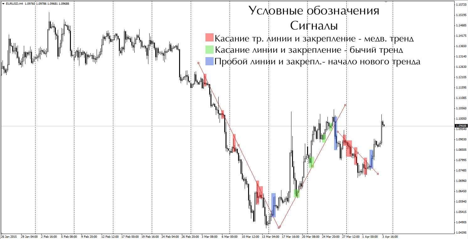 trendovie-linii-signaly