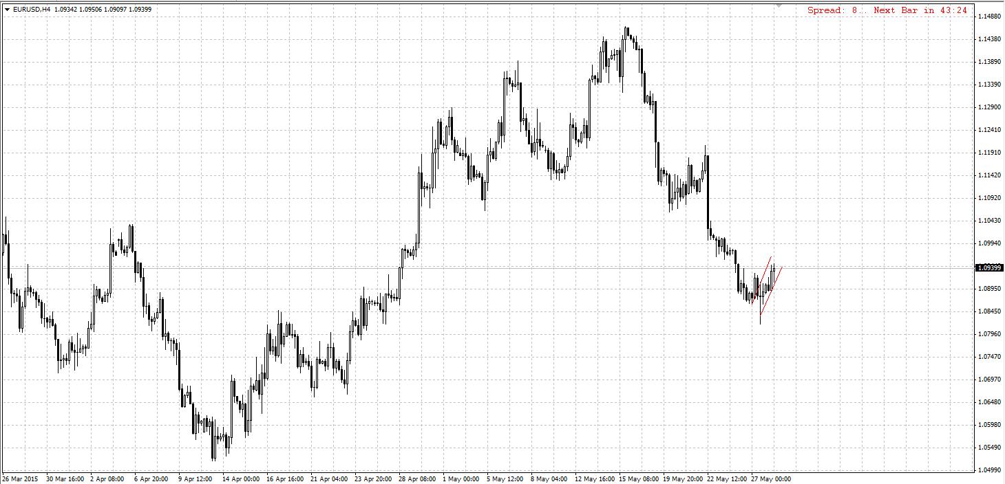 2015-05-28 13-16-36 EURUSD H4