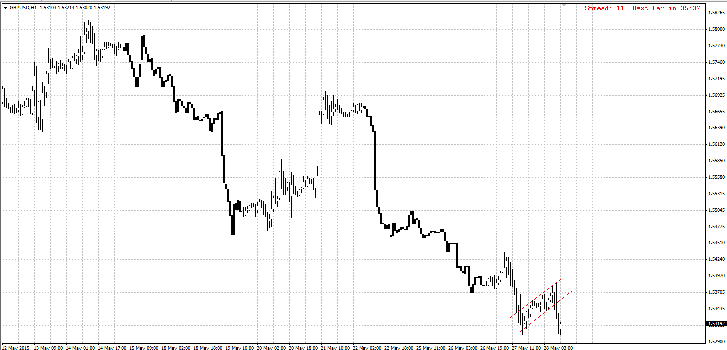 2015-05-28 13-24-22 GBPUSD H1
