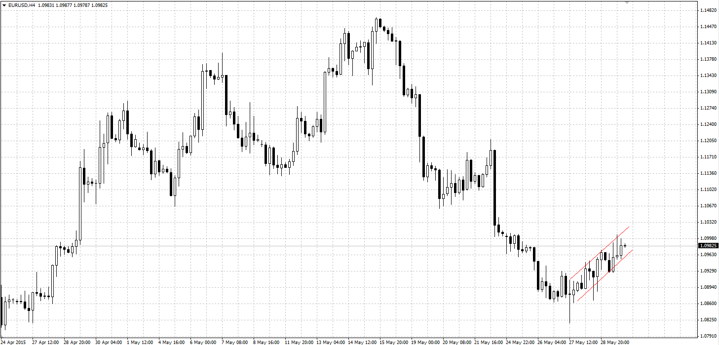 medvejij-flag-eurusd h4