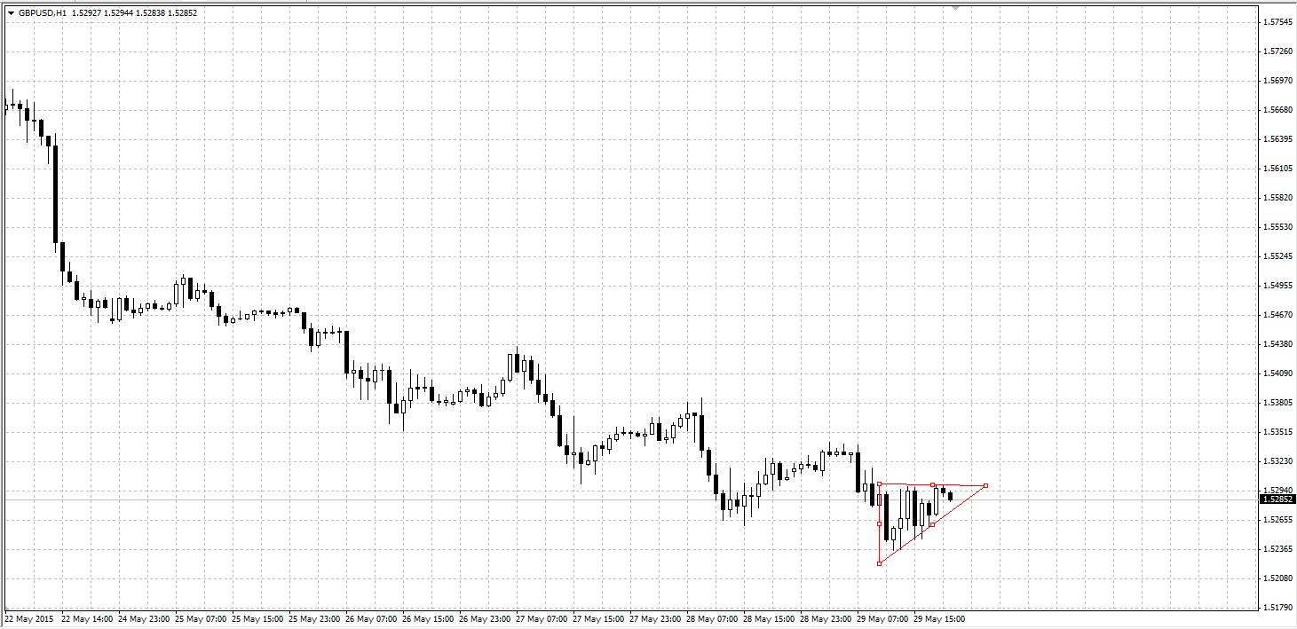 GBPUSD - восходящий треугольник