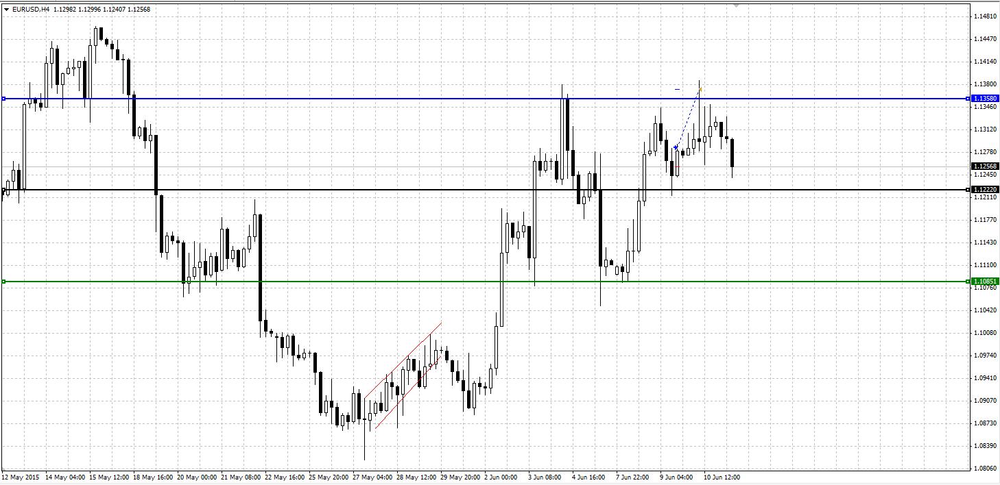 2015-06-11 12-42-04 EURUSD