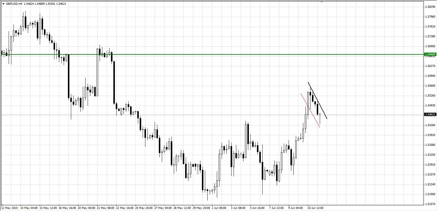 2015-06-11 12-51-25 GBPUSD