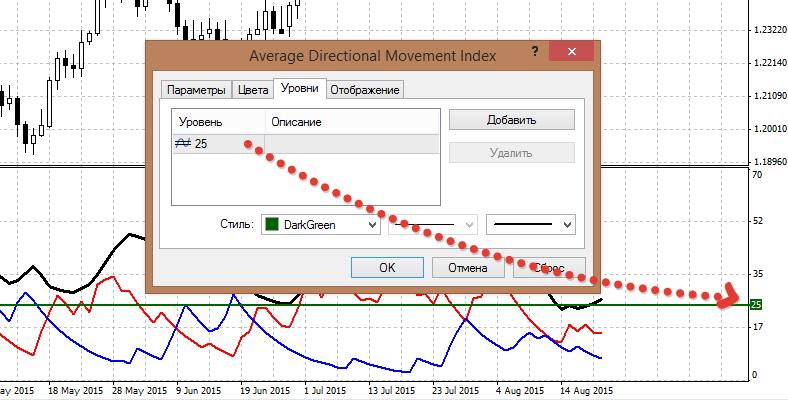 indicator adx strategiya