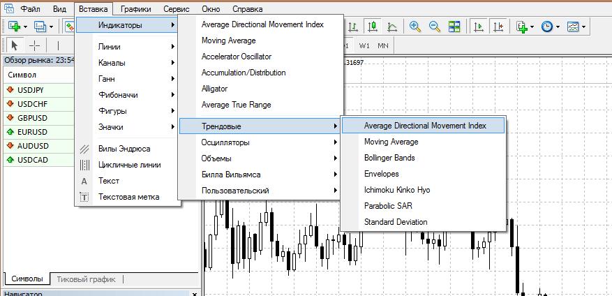 indikator ADX grafik