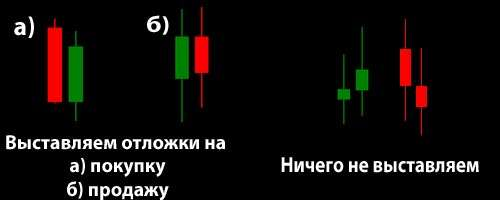 green red candle точки входа
