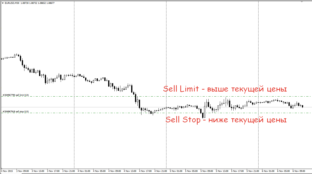 how to create limit sell and stop order