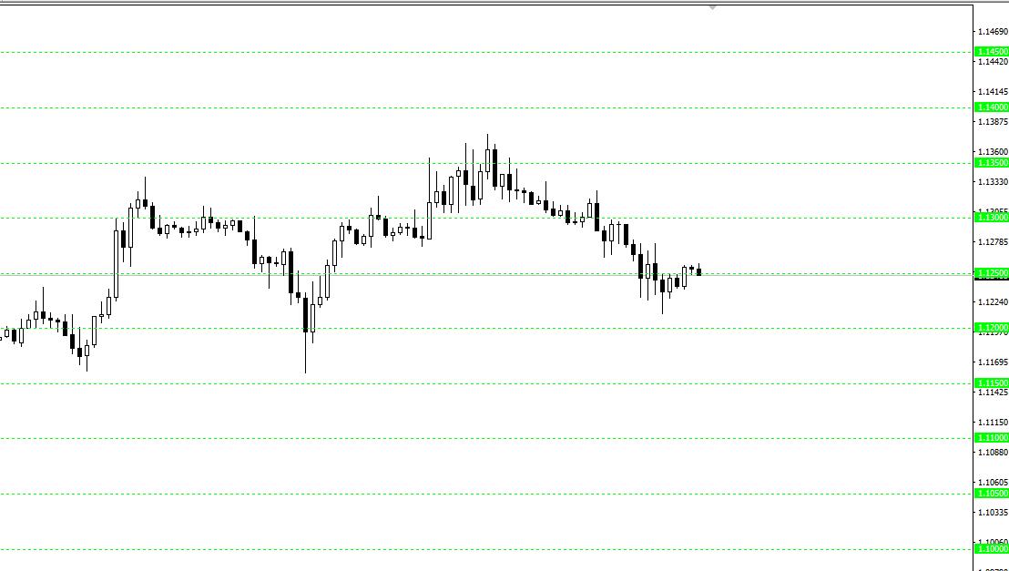 kruglie-urovni-s pomoshju-indicatora