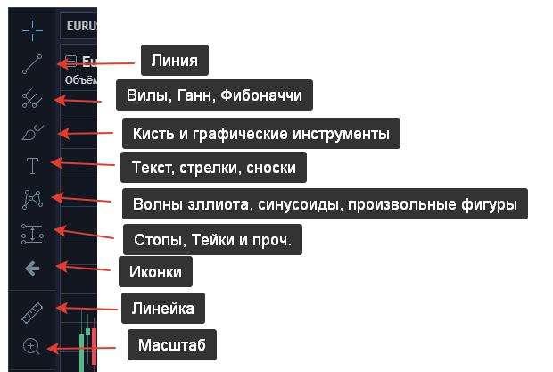 Боковая панель онлайн графика форекс